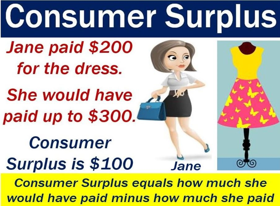What Is Consumer Surplus  Definition And Examples