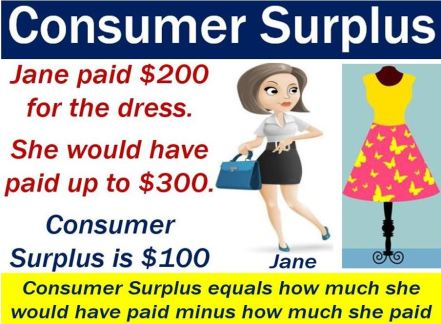 Consumer Surplus - image with example and definition