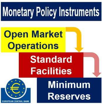 ECB Open Market Operations