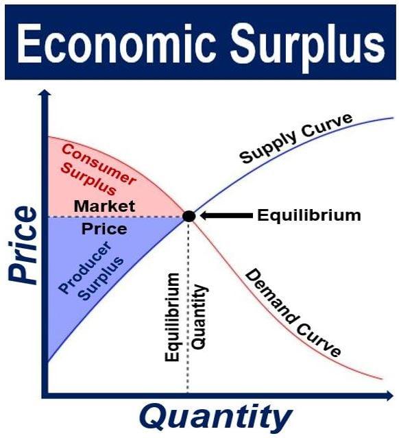 Economic Surplus supply and demand graph