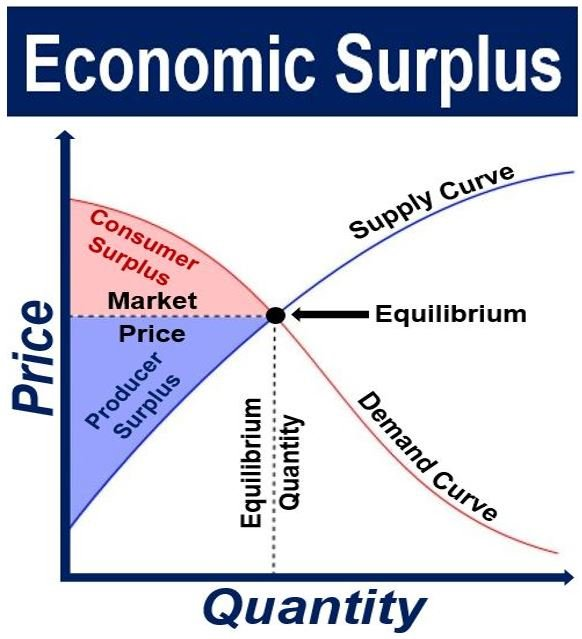 Economic Surplus supply and demand graph