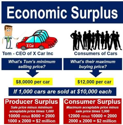 Economic surplus car sales
