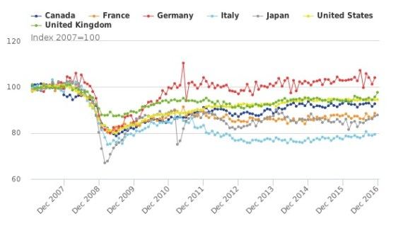 Manufacturing output G7 from 2007