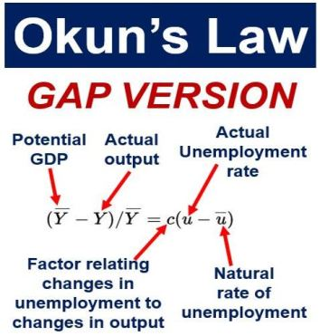 Okuns Law - Gap Version