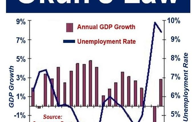 Okun's Law - US GDP and Unemployment