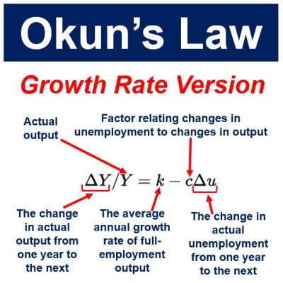 Okun's law - growth rate version