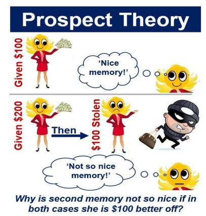 Prospect Theory money given and stolen