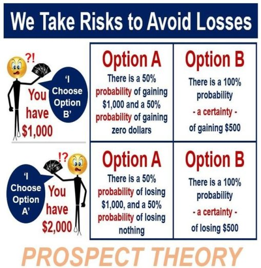 Prospect theory - taking risks to avoid losses