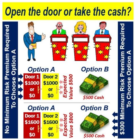 Open door or take cash - risk premium