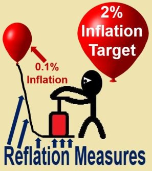 Reflation measures