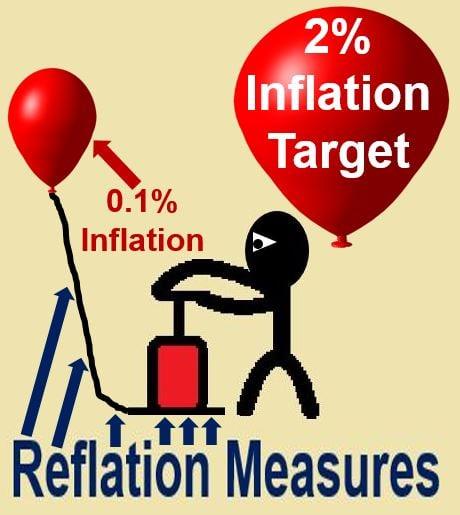 Reflation measures
