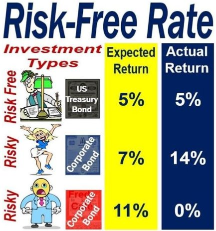Risk-Free Rate versus other rates