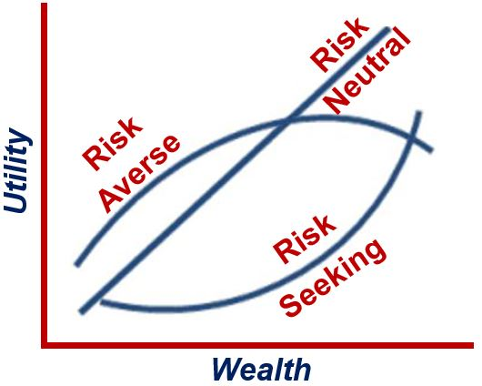 Risk-Seeking vs adverse and neutral