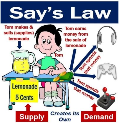 Say's law - supply creates its own demand
