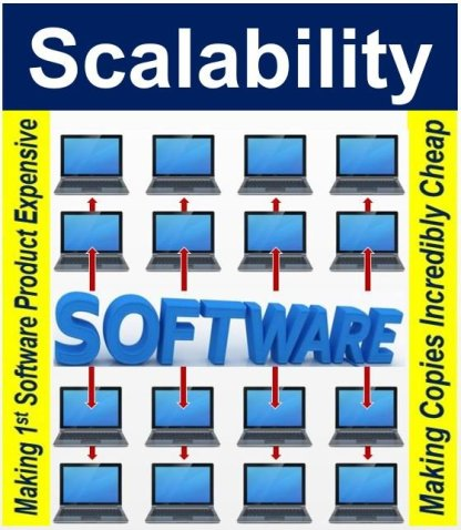 Scalability of Software Product
