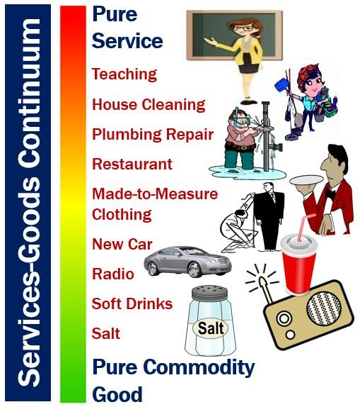 Services and Goods continuum