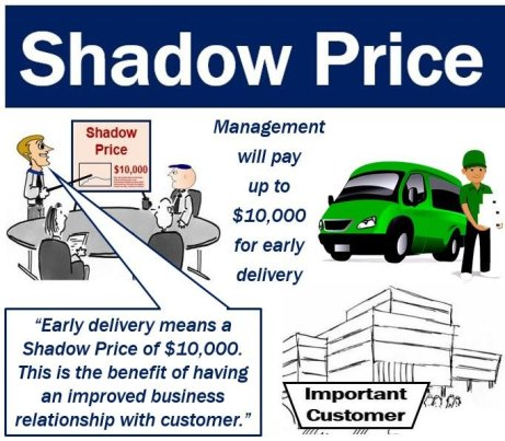 What is shadow price? Definition and meaning - Market