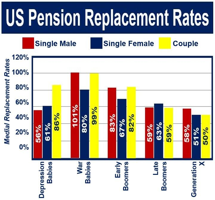 US pension replacement rate image