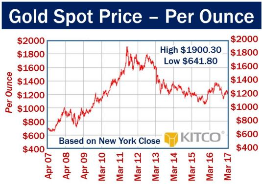 Gold spot price per ounce