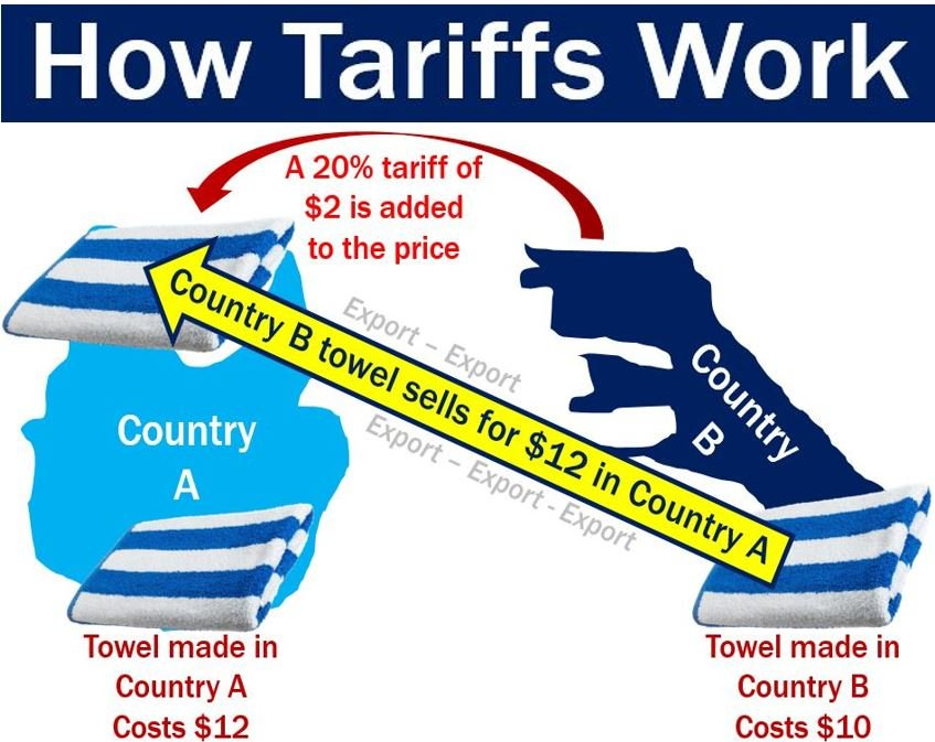 What are tariffs? Definition and meaning - Market Business News