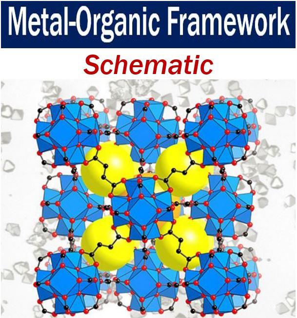 Metal-organic framework - schematic