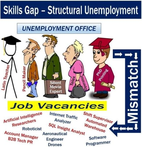 Skills Gap - Structural Unemployment
