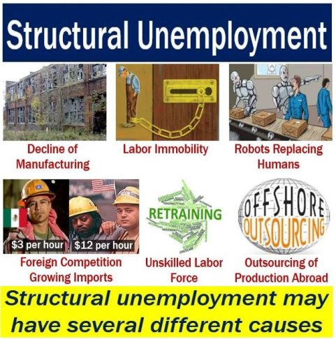 Structural Unemployment - Causes