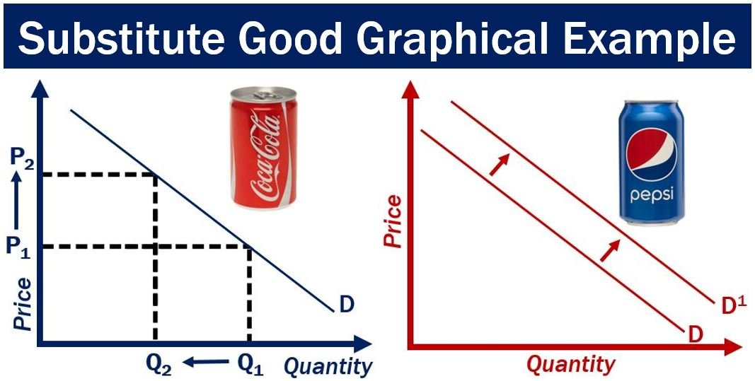 Substitute Good - Graphical Example