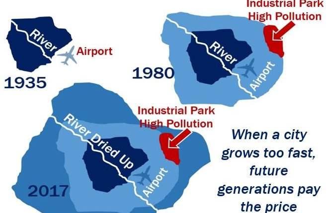 Sustainable growth vs Urban Sprawl