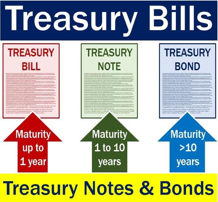 Maturity of treasury bills