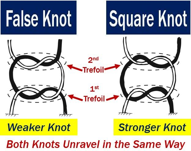 Types of knots for shoelaces