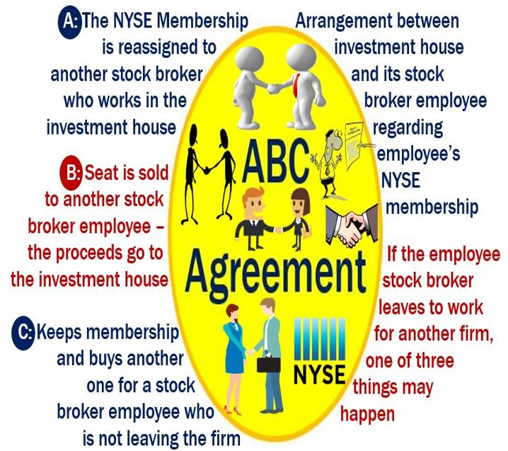 What Is An Abc Agreement Definition And Examples Market Business News