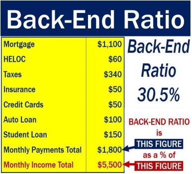Back-end ratio in mortgage application
