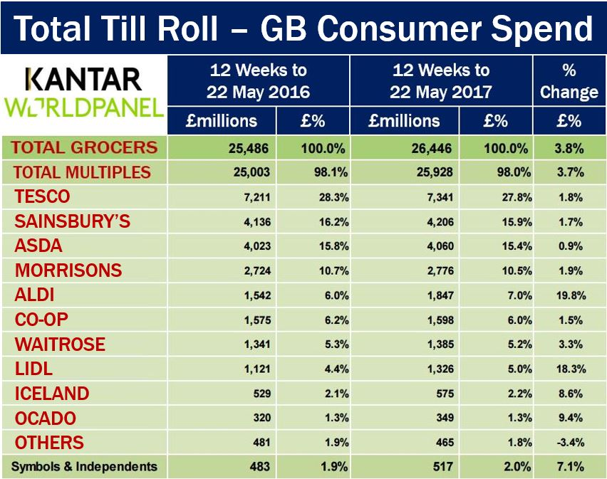 UK grocery market - Aldi and Lidl did well