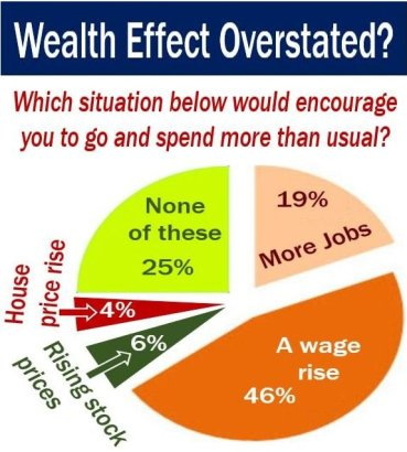 Wealth effect overstated