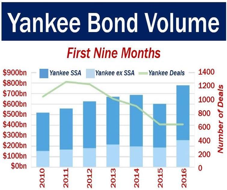 Yankee Bond Volume