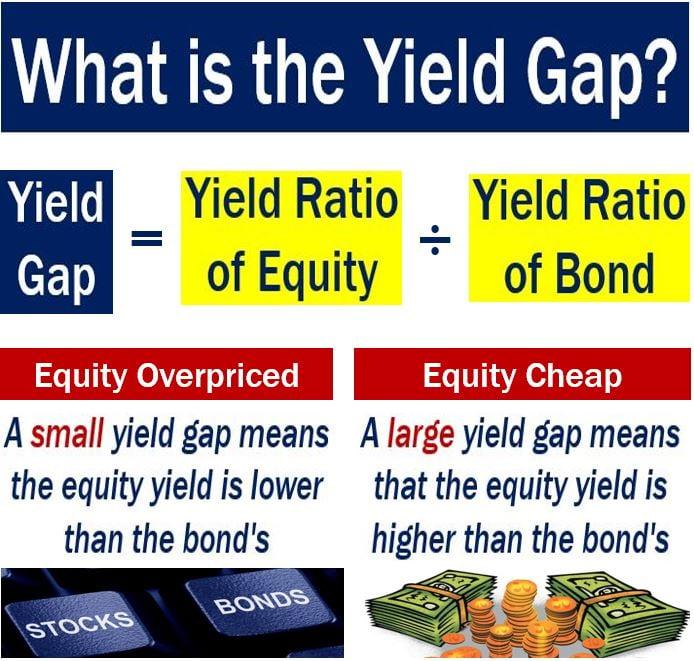 Yield Gap - Markets