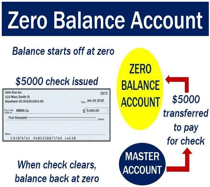 Zero balance account
