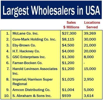 Largest Wholesalers in USA
