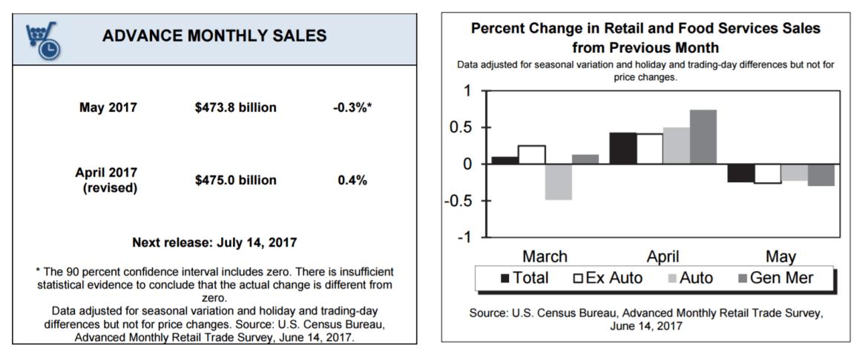 US_Retail_Sales
