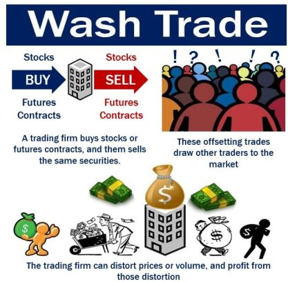 Is wash trading in cryptocurrency taxes