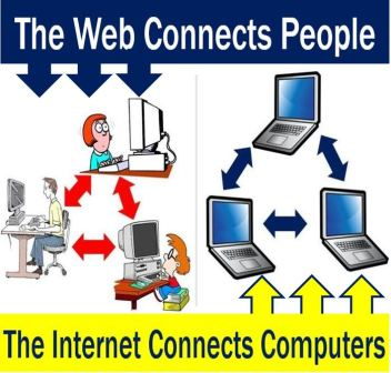 Web connects people - Internet connects computers