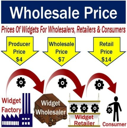 Wholesale price - definition and meaning - Market Business News 7641e7d3b21e