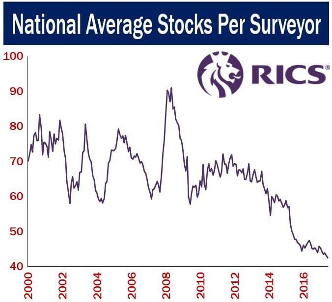 National Average Stocks Per Surveyor