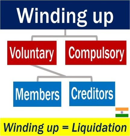 Winding up - types in India