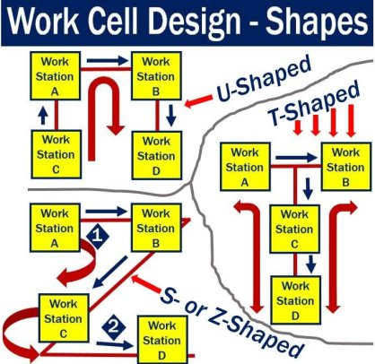 Work cell design - shapes