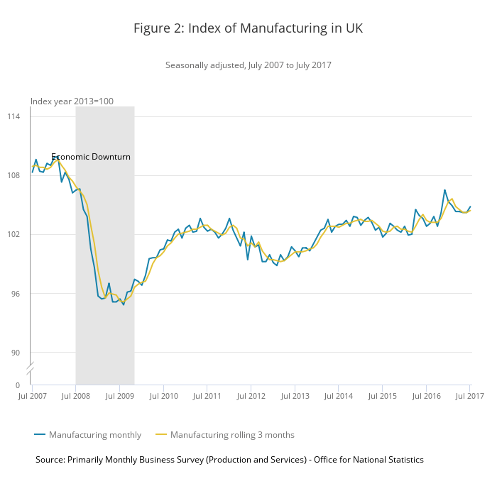 Figure 2- Index of Manufacturing in UK