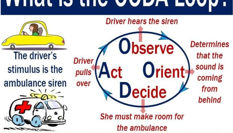 OODA Loop - explanation of meaning with example