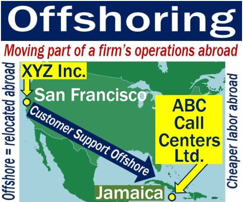 Offshoring - image with explanation and example