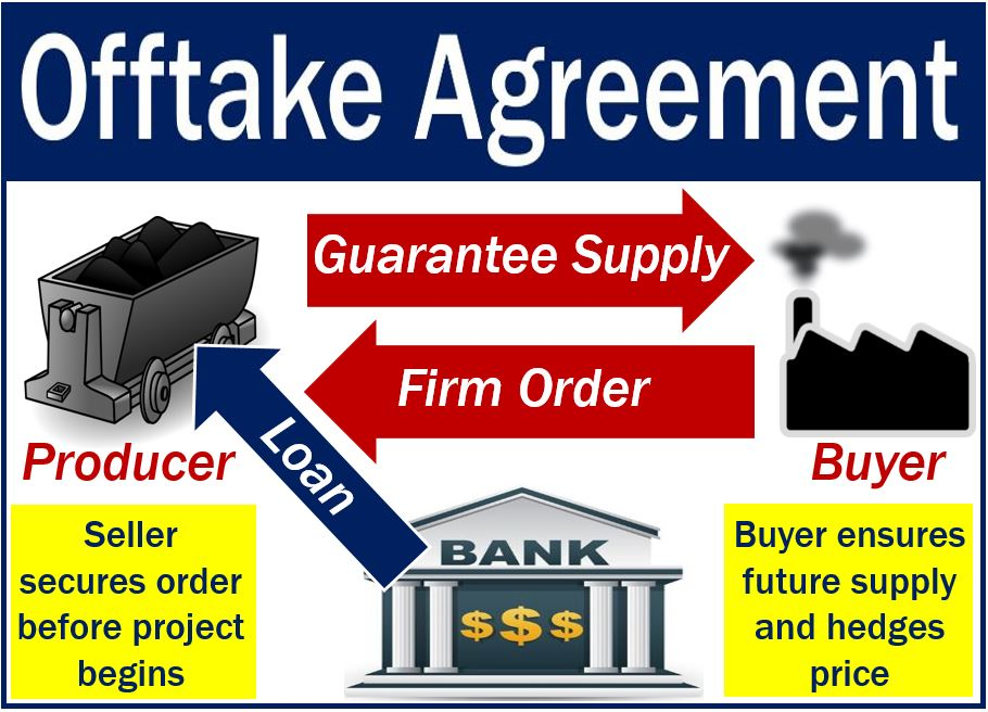 Offtake Agreement Definition And Meaning Market Business News